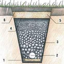 Дренаж участка своими руками - боремся с повышенной влажностью почвы