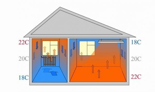 Сравнение водяного (обычного) и инфракрасного отопления