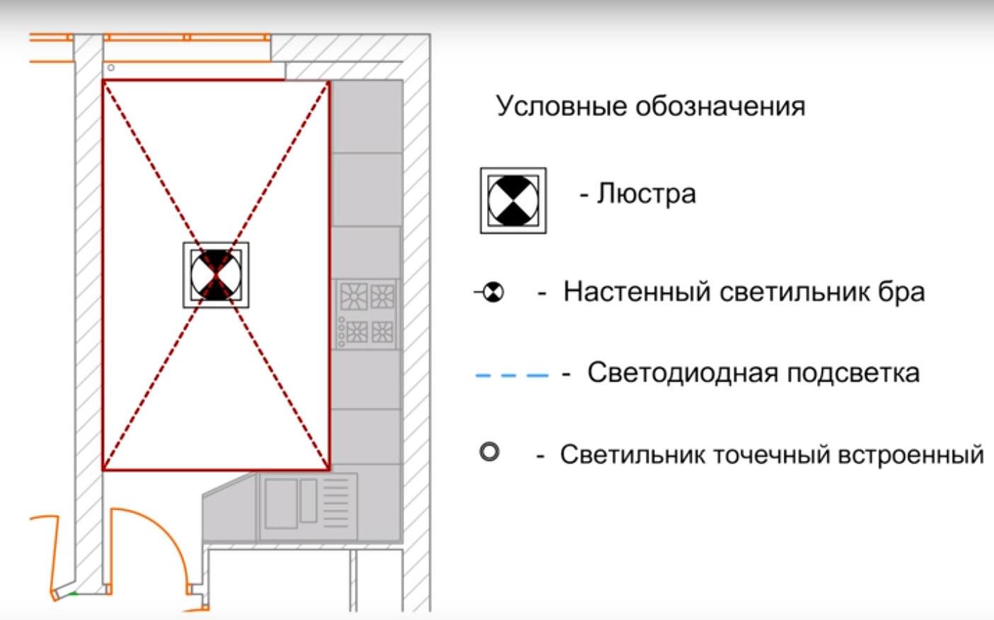 Красный прямоугольник очерчен с учетом кухонного гарнитура. Как видно из рисунка, центральный светильник смещен от центра помещения